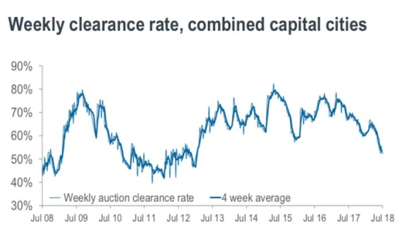 Reservoir tops winter weekend auction activity again: CoreLogic