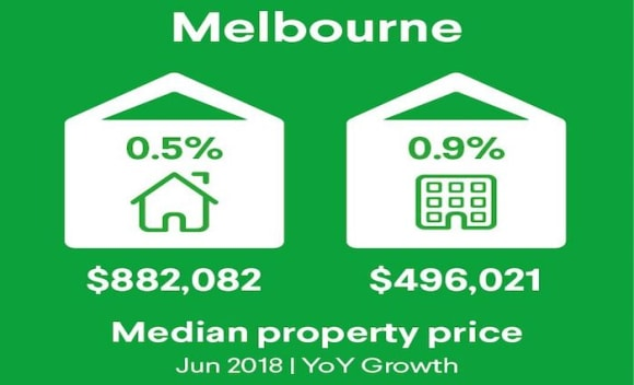 Brisbane apartment price decline continues: Domain
