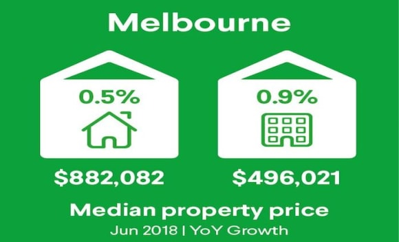 Melbourne's lowest rate of annual property price growth since 2012: Domain