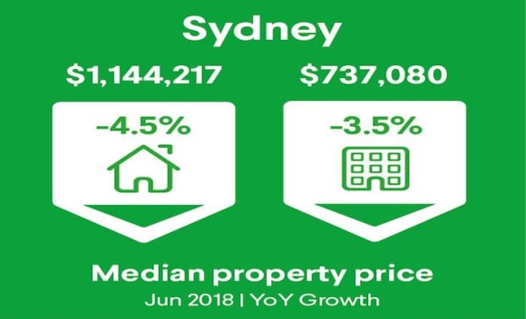 Sydney's largest annual fall in house prices since 2008: Domain