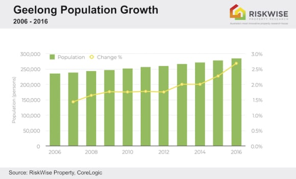 Continued capital growth forecast for Geelong