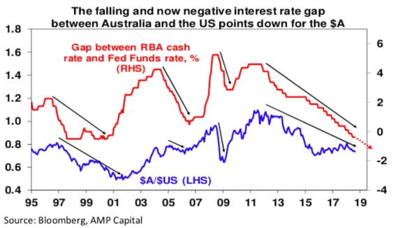 Why the A$ is likely to fall further: Shane Oliver