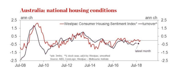 Housing sentiment stable but markets still weakening: Matthew Hassan