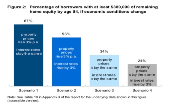 ASIC issues reverse mortgage lending warning