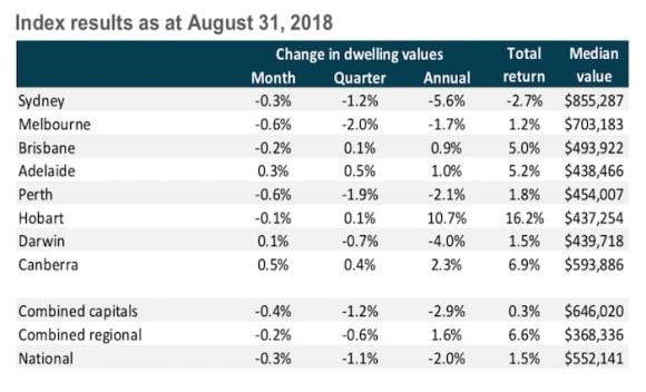 Melbourne property values hit by highest quarterly downturn: CoreLogic