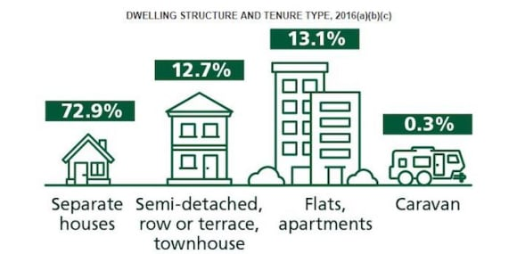 Are townhouses the new house?