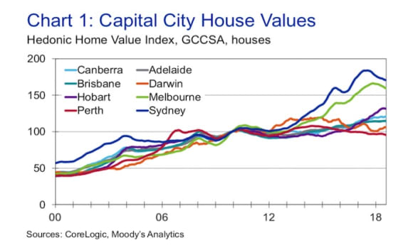 Sydney house values to grow 0.6% in 2019: CoreLogic-Moody's Analytics Australian Home Value Index Forecast