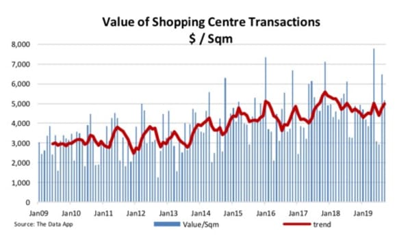 Shopping centres fall quiet: The Data App