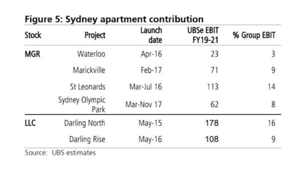 Mirvac most at OTP apartment settlement risk among listed property developer company