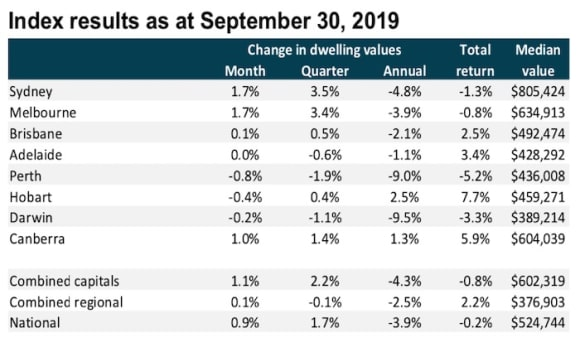 Sydney and Melbourne compete to lead the recovery as Perth struggles continue: CoreLogic September update