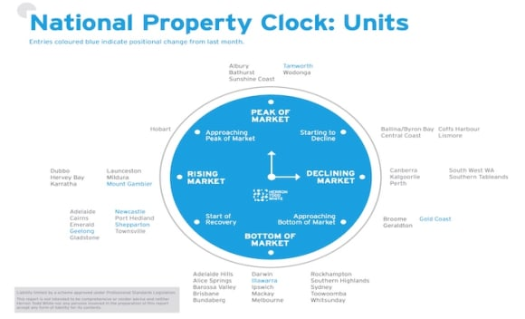 Sydney and Melbourne unit markets still at the bottom, with Gold Coast approaching: HTW Property Clock