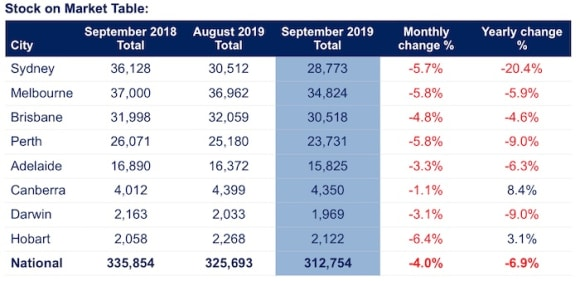 Property listings record abnormal decrease over September: SQM