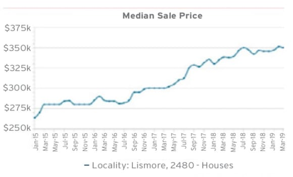 Lismore's median rental yields just over 5%: HTW residential