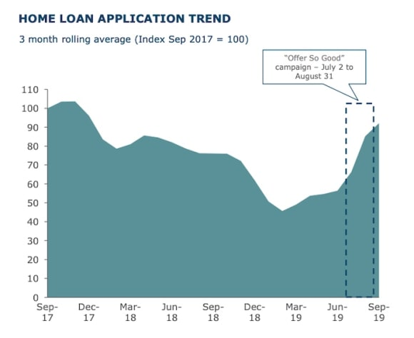 The Hoff boosts ANZ home loan applications as IO borrowers drop away
