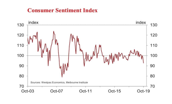 Consumer sentiment drops to four year low: Westpac's Bill Evans
