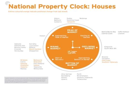 Sydney, Brisbane and Melbourne begin housing market recovery: HTW Property Clock