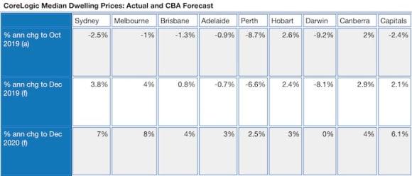 Rebound in property demand