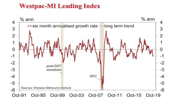 Westpac's Leading Index remains below trend