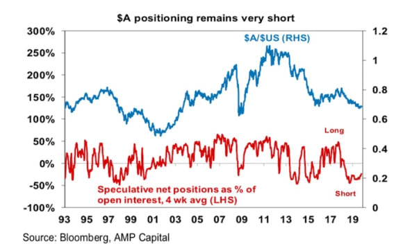 Five reasons why the $A may be close to the bottom: Shane Oliver