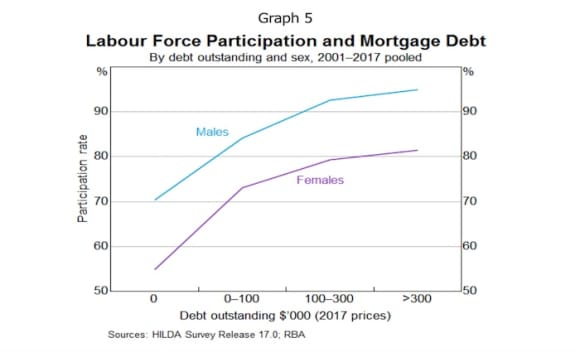 Highest labour participation to those with mortgages over 0,000