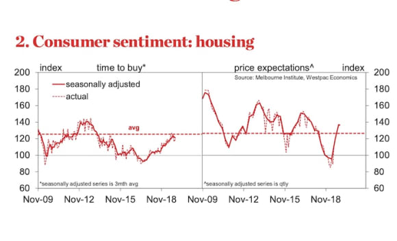 Australia's housing market into self-sustaining recovery: Westpac's November Housing Pulse