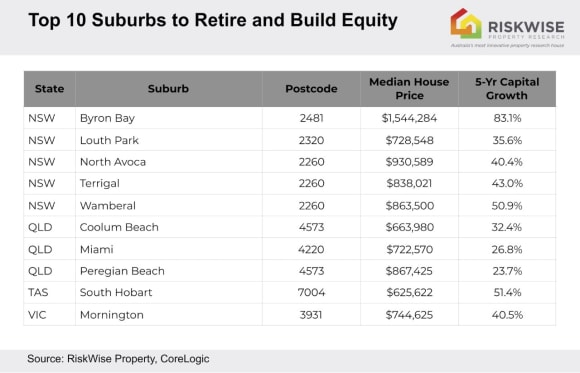 The top 10 suburbs to retire and build equity: RiskWise's Doron Peleg