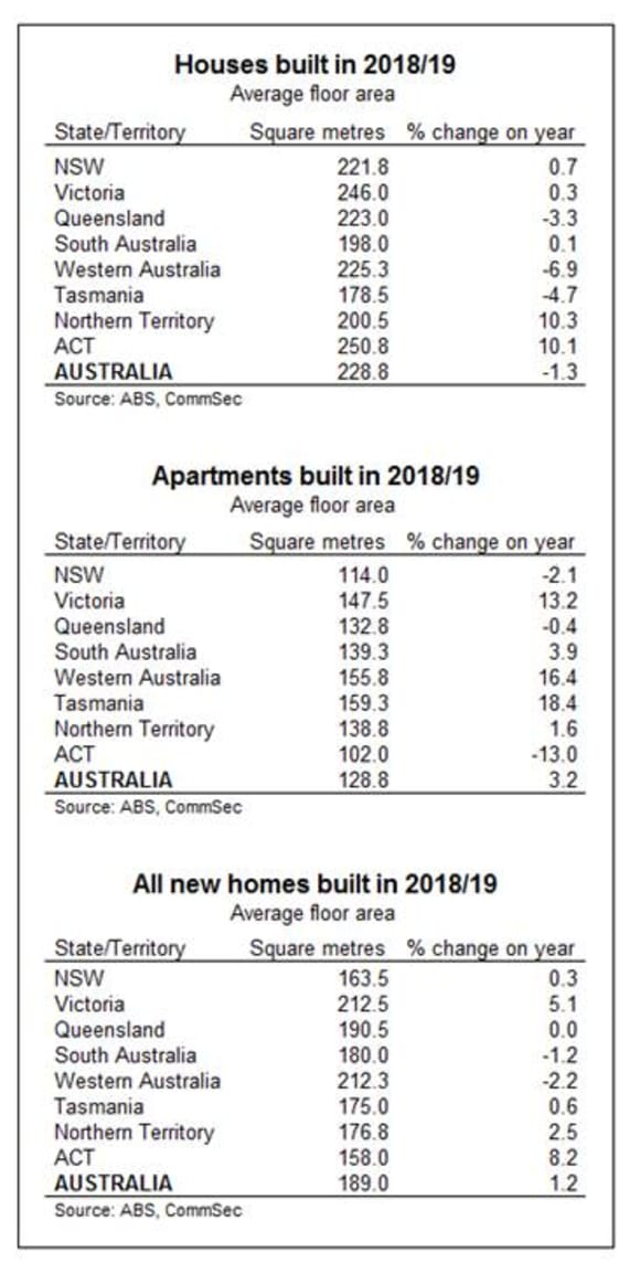Australia's houses are shrinking, smallest in 17 years: CommSec's Craig James