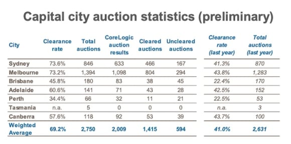 Auction result strength continues in last big weekend before Christmas