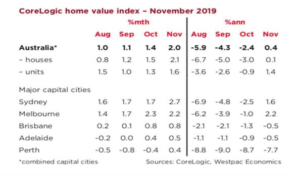 Australian dwelling prices rebound: Matthew Hassan