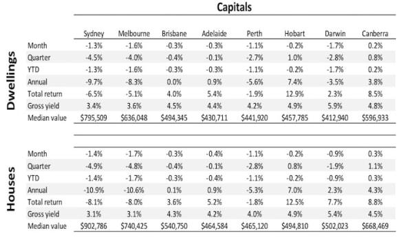 Melbourne's 10.6% annual house price slump now rivals Sydney 10.9%: CoreLogic