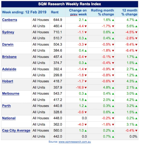 Vacancy rates decline in January across most capital cities