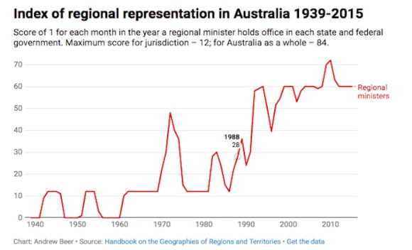 Regional Australia is calling the shots now more than ever: Andrew Beer