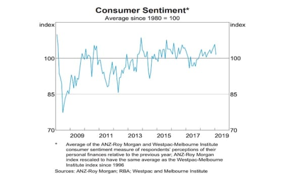 Growing gaps in key areas a concern for the RBA: RBA chart pack