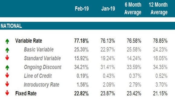 Fixed rate demand falls in February: Mortgage Choice