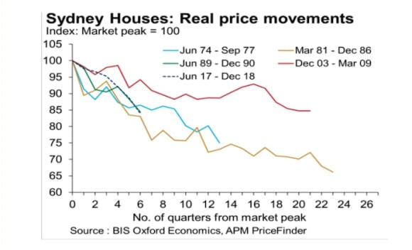 Sydney's cyclical property price downturn quicker than normal: BIS Oxford
