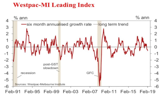 Leading Index growth rate firmly in negative territory: Bill Evans