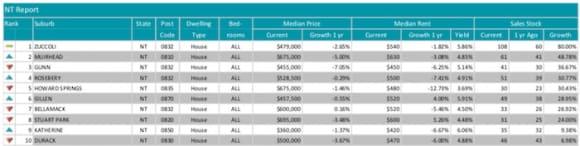 Zuccoli experiencing NT's biggest jump in stock: Investar