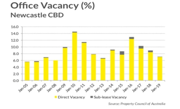 Newcastle CBD has one of the lowest office vacancies in Australia: Ray White