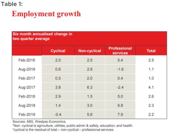 Cyclical jobs are slowing, complicating the RBA's employment puzzle: Bill Evans