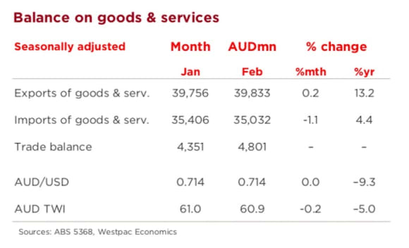 Australia's trade account, surplus hits record high on higher iron ore price: Andrew Hanlan