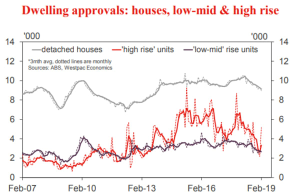 Dwelling approvals spike is a rogue one: Westpac's Matthew Hassan