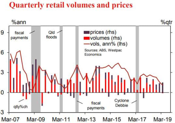 Retail volume results materially weaker than expected: Westpac's Matthew Hassan