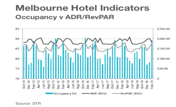 Melbourne accommodation market remains buoyant: HTL Property