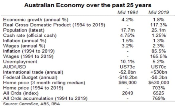 How the Australian economy has changed over the past 25 years: CommSec's Craig James