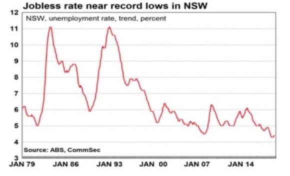 Australia's two-speed job market: CommSec's Craig James