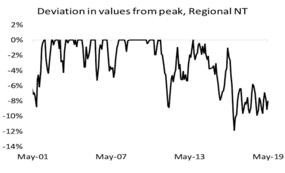 How often have values been at their peak? Cameron Kusher