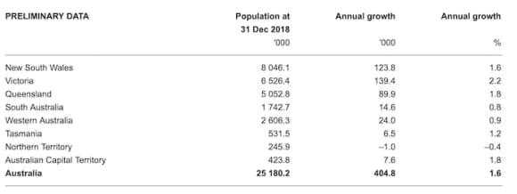 Victoria's 2018 population growth the fastest across Australia