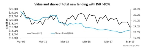 Lenders continue to reduce the risks in their mortgage books