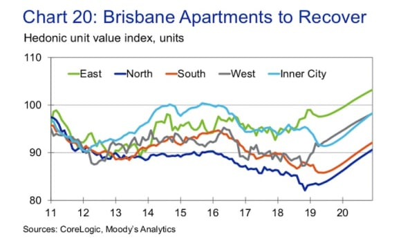 Brisbane's apartment market forecast to rise 5.6% in 2020: Moody's Analytics