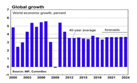 Economic growth slows with more stimulus on the way: CommSec's year in review